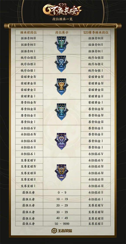 王者荣耀s24赛季段位继承表